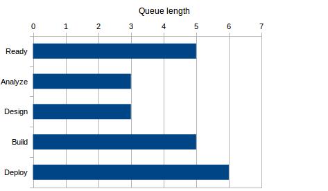 queue length report for deterministic management