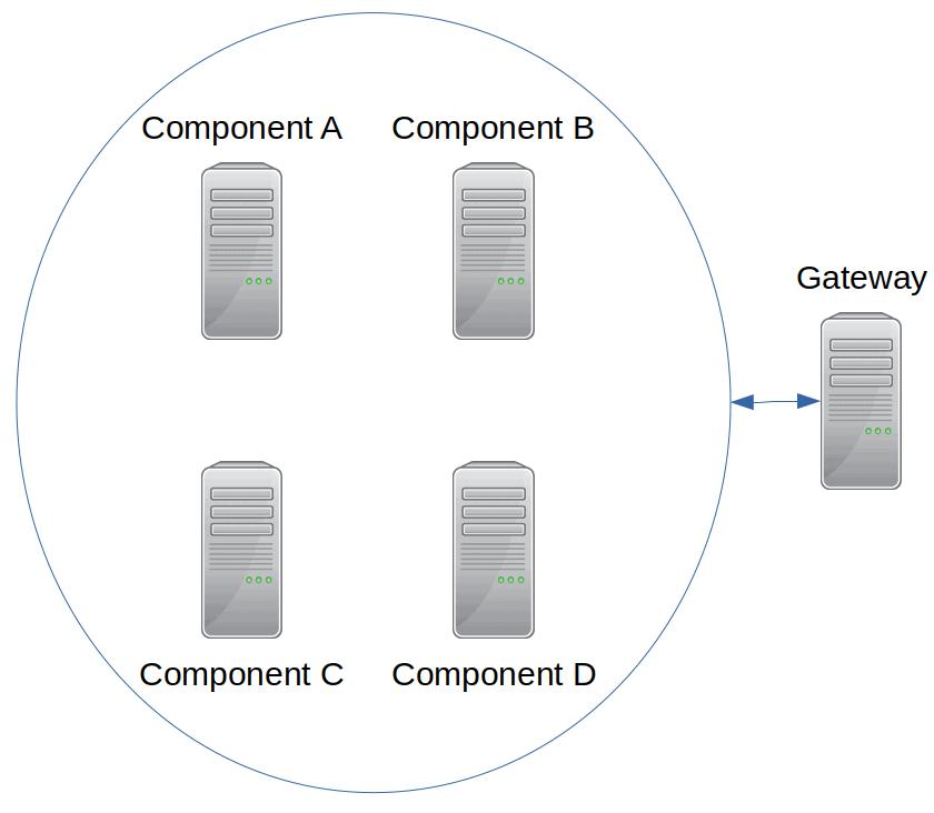 enclosure diagram of failover cluster