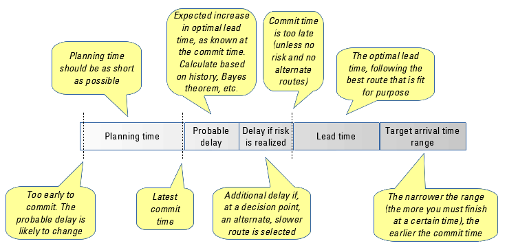 factors influencing commit time