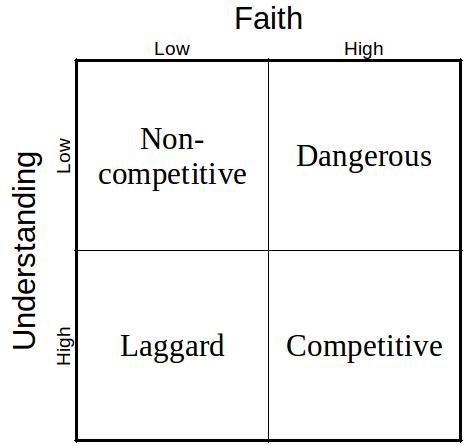 faith in AI versus understanding of AI