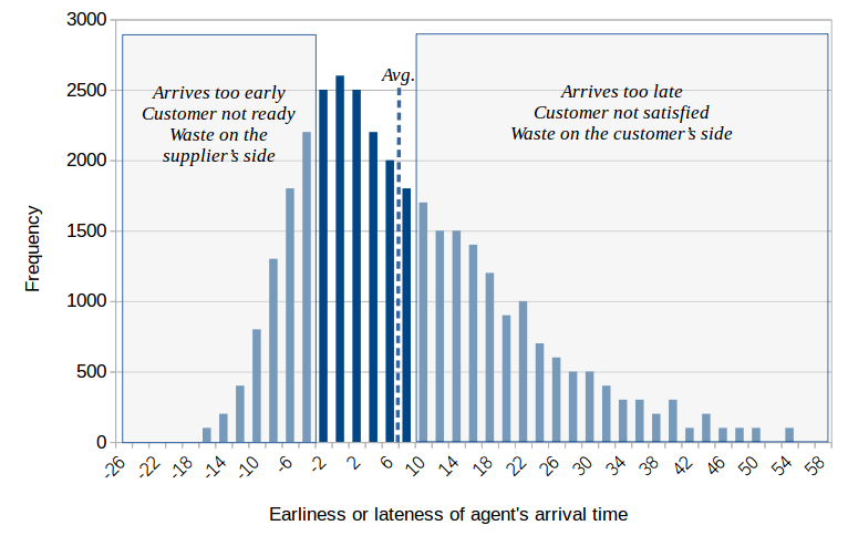 field service arrival times histogram-better distribution