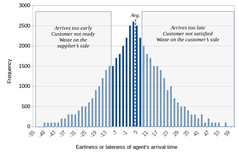 Field service agent arrival times histogram-normal distribution not very good