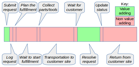 field service value stream