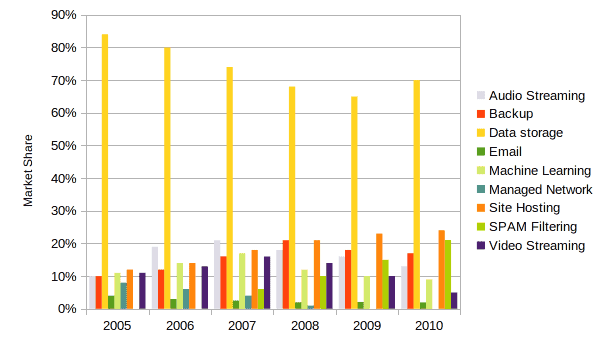 grouped bar chart time series