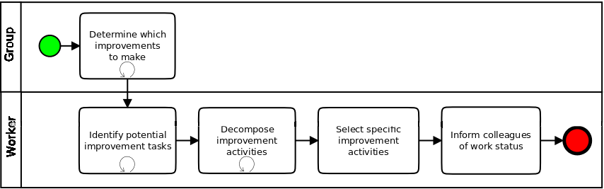 Process for improvement during spare time