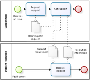 Fig. 2: Incident resolution and user support are separate, but closely related, processes.