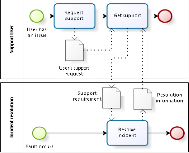 Lean Incident Management