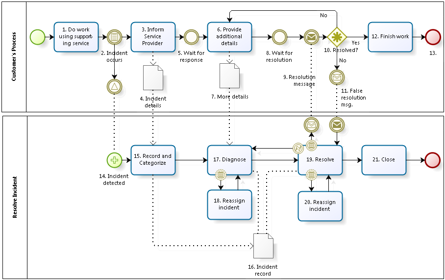 An incident resolution process using BPMN notation, also showing some details of the customer's process