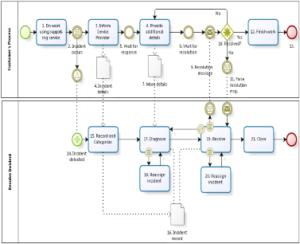 BPMN & service management