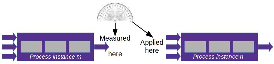 lag indicator