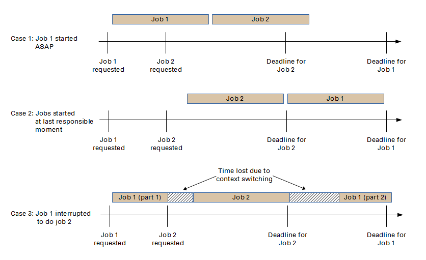 Fig. 4: Fig. 4: Case 1: Job 1 is started as soon as requested, so there is not enough time to complete job 2 by the deadline. Case 2: Job 1 is started at the last responsible moment, leaving time to do job 2, even though it was requested after job 1. Case 3: Interrupting job 1 to perform job 2 entails lost time due to context switching, causing overall productivity loss and the risk that the jobs will not be completed by the deadlines.