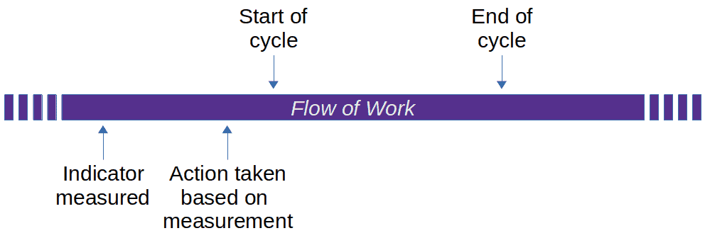 lead indicator cycle
