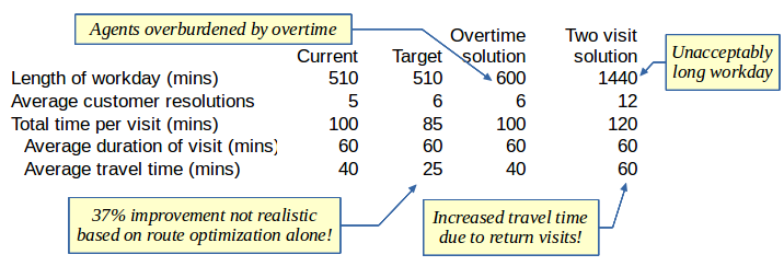 route optimization is limited