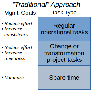 traditional task management goals