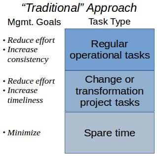 traditional task management goals