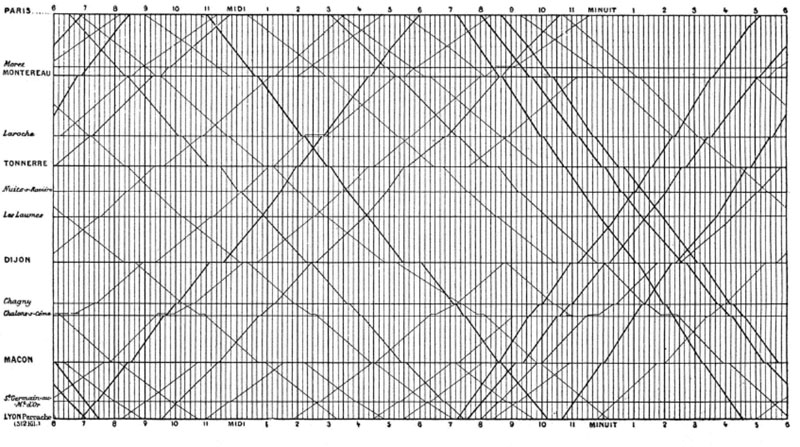 A copy of one of Marey's charts analyzing trains between Paris and Lyon