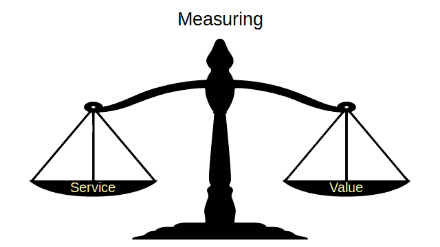 measuring service value