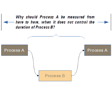 Three process architecture principles