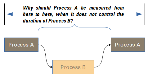 Fig. 1: If process metrics are to help manage and improve a process, they should not measure things that are not under the responsibility of that process.