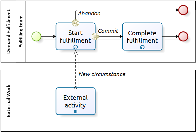 commitment in flow-oriented approach