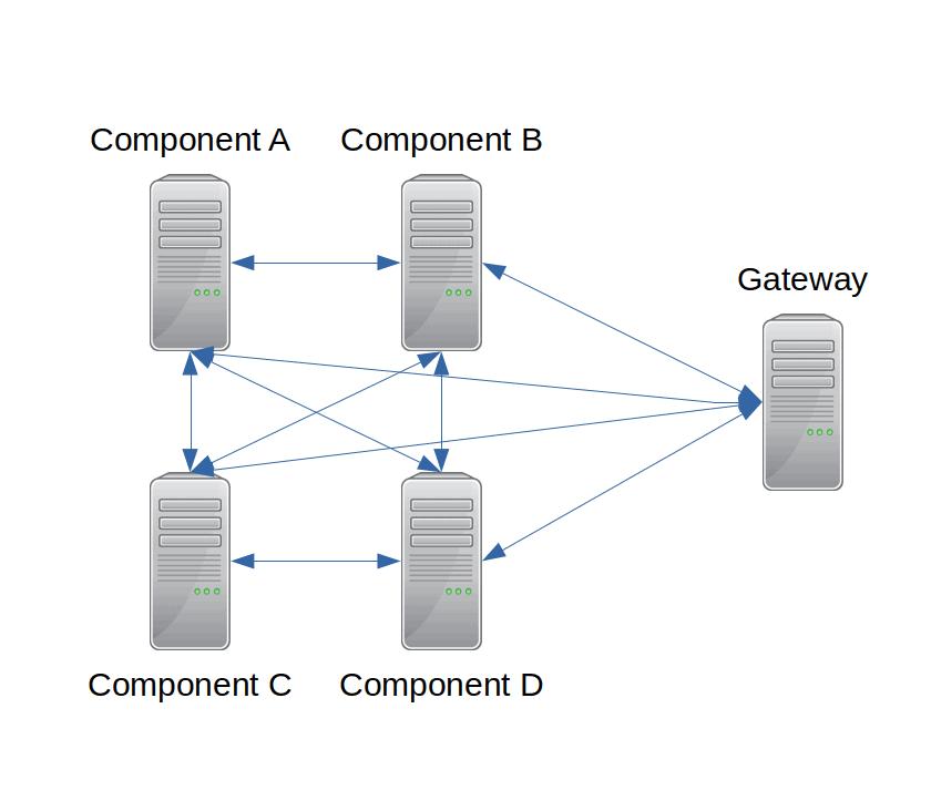 node-link diagram of failover cluster