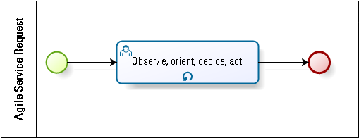 agile service request process using OODA