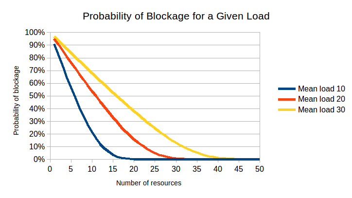 probability of blockage for a given load