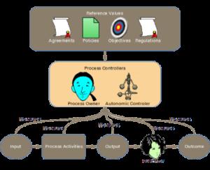Process Compliance Metrics