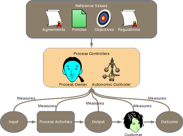 Flow of information in the control of processes