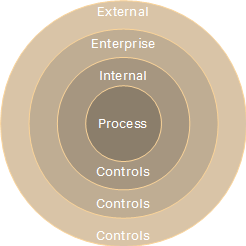 Process compliance refers to controls in several layers.