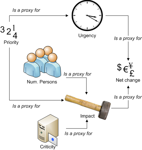 The true metric (net change in value) is measured instead using proxies of proxies. Do not confuse the proxy relationship with the method of calculation.
