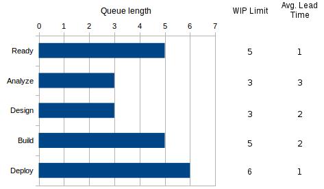 queue report for probabilistic management