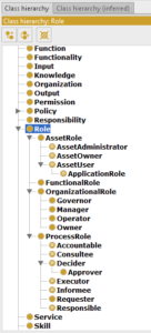 Roles ontology class hierarchy (partial)