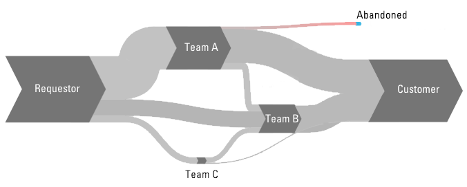 Sankey diagrams showing the volume of work items flowing from team to team