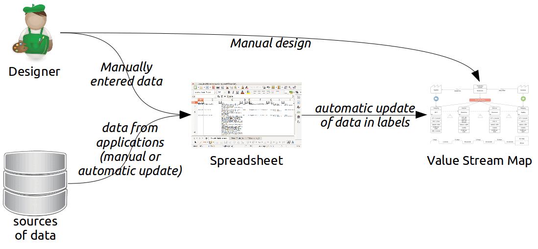 semi-automatic update of value stream map