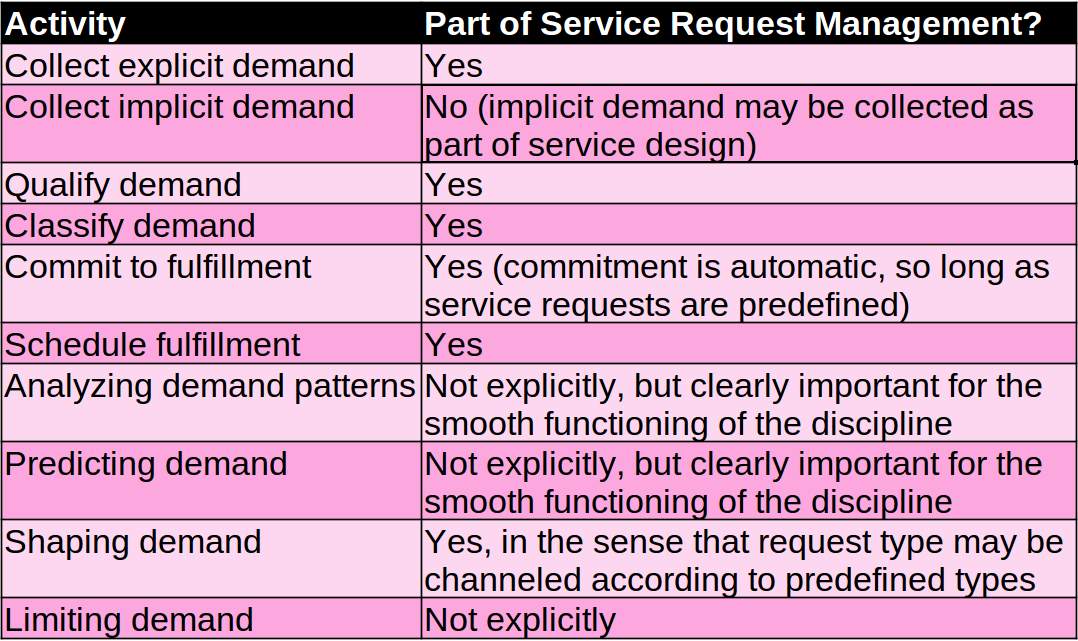 comparison of service reqeust management and demand management