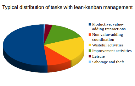 typical task distribution lean-kanban management