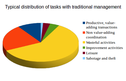 typical distribution of task types with traditional management
