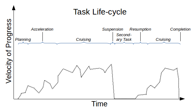task progress