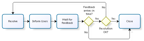 Fig.1: Traditional diagram of waiting for feedback