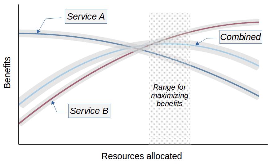 visualizing uncertainty in maximizing benefits