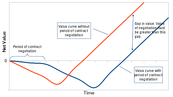 value gap due to negotiation - a manifesto for agile service management