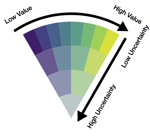 value suppressing uncertainty palette