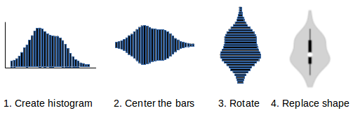 Concept of a violin plot