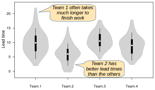 Violin plot of team lead times