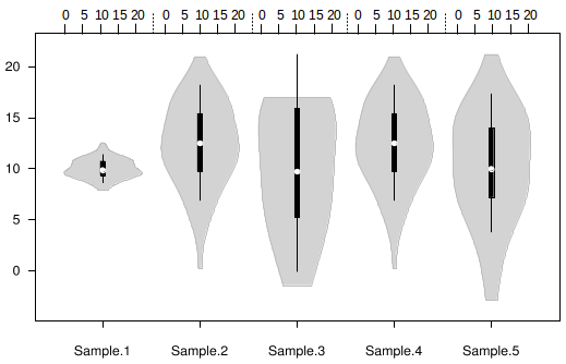 z axis of a violin plot